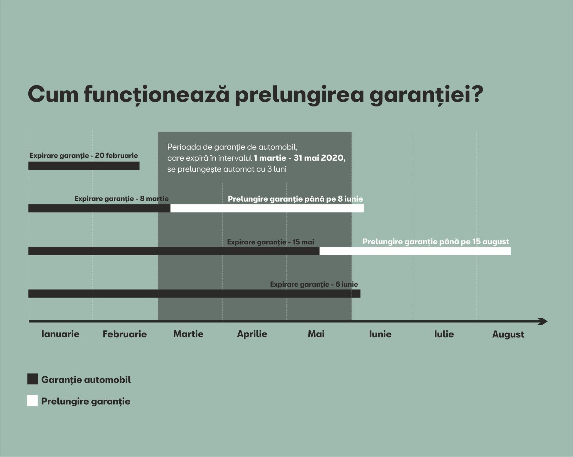 Prelungire Garantie Covid-19